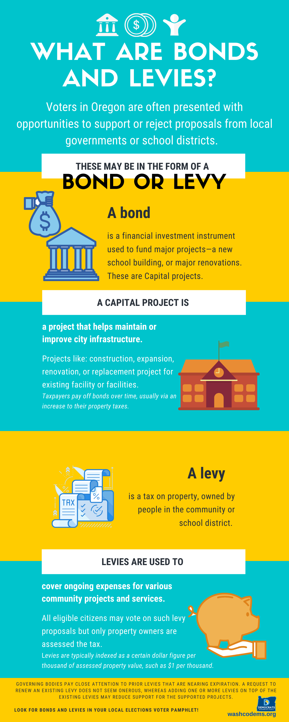 infographic with information on bonds and levies