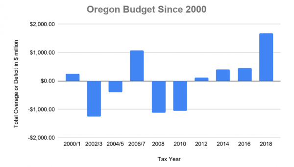 Graphic of Oregon budget, 2000 to 2018