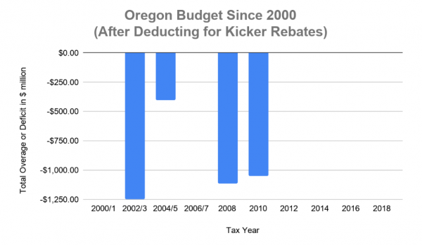 Oregon budget since 2000 after deducting kicker rebates