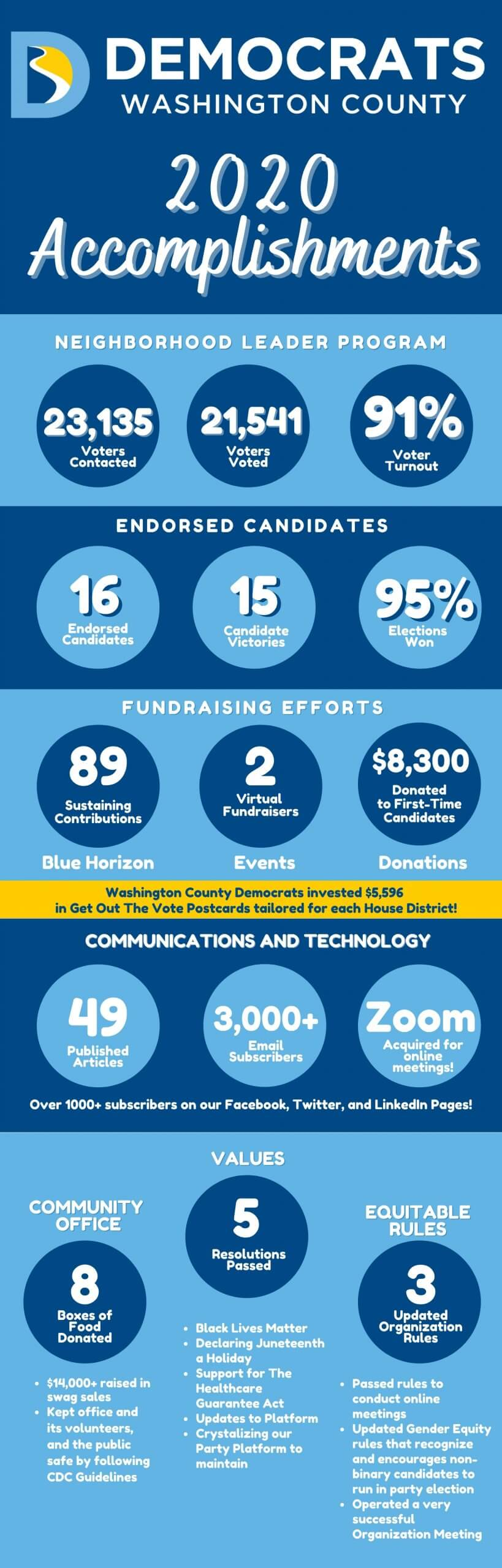 infographic on 2020 accomplishments